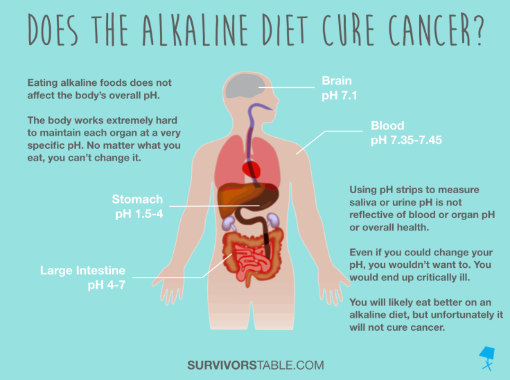 Alkaline Diet Cancer Graphic
