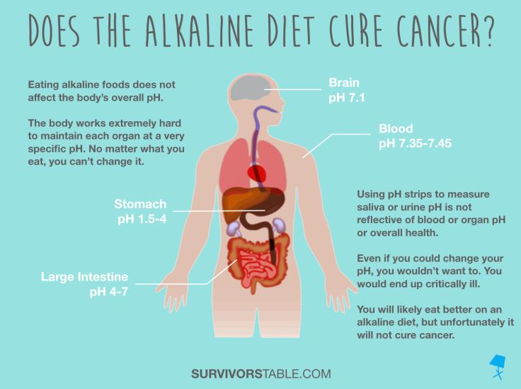 Alkaline Diet Cancer Graphic