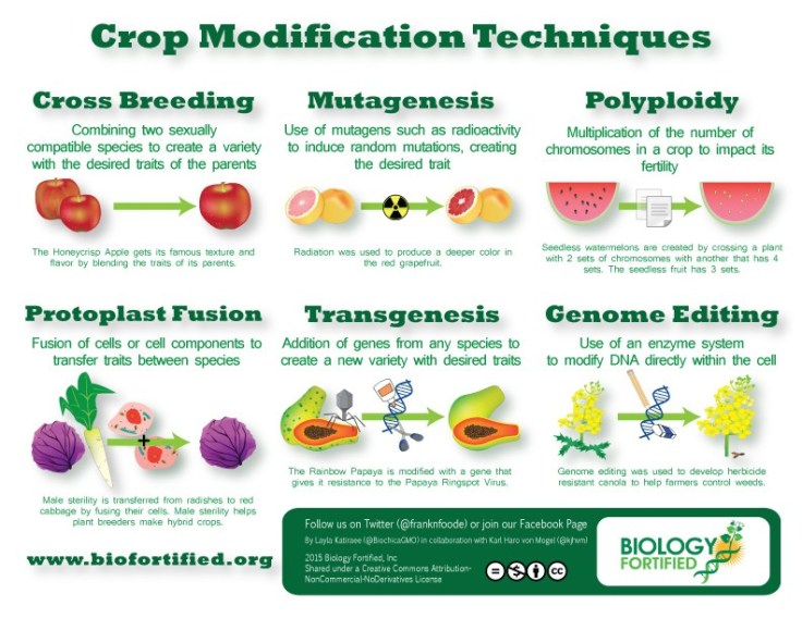 Crop Modification Techniques